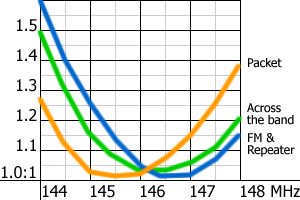 VSWR curves for three antennae. Note that the Across the Band curve purposely favours the higher end of the 2m band.